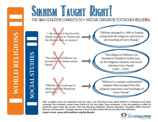 Sikh Coalition Corrects Errors in Texas Textbooks, Creates Path For National Changes to Follow
