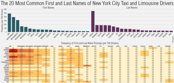 """""""Singh"""" is Most Common Last Name for New York Taxi Drivers"""