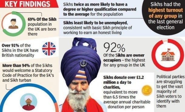 UK Sikh Poll Results 2016